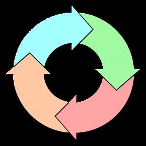 Tausch Kreislauf